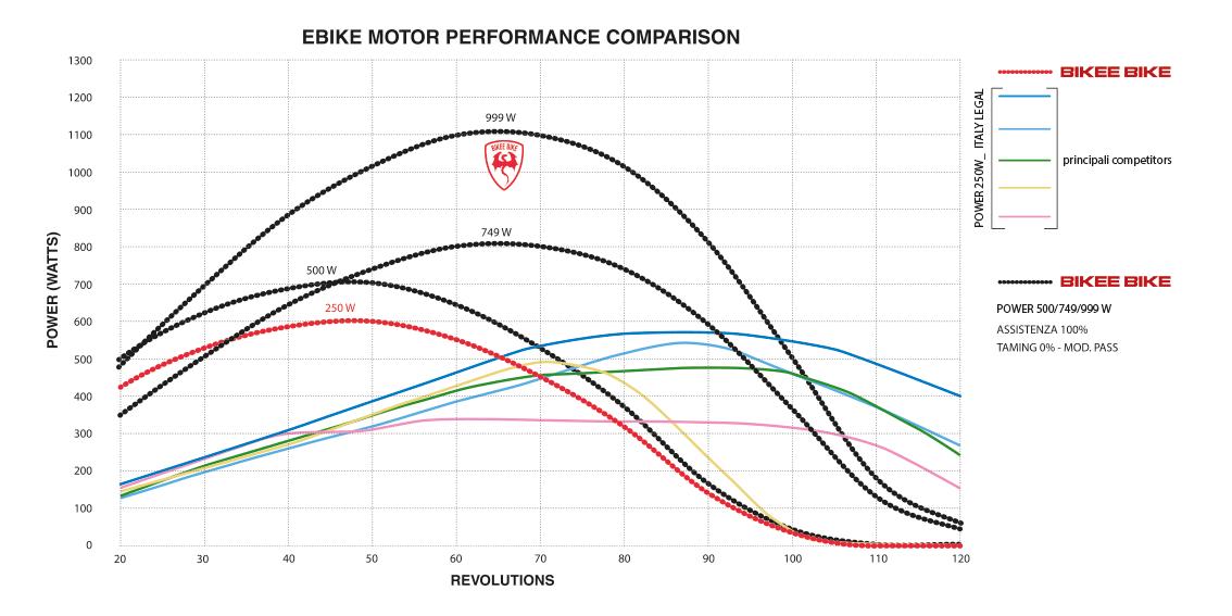 Comparativa motori elettrici per biciclette ebike